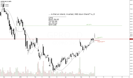 GPRO: An opportunity to buy on support