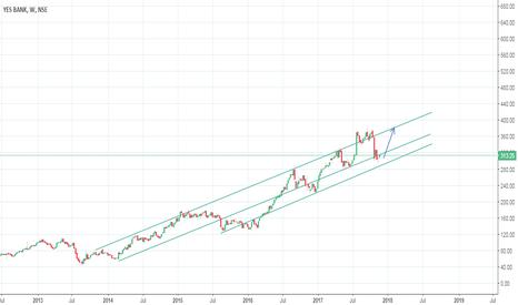 YESBANK: Yesbank ( NSE:YESBANK ) Longterm Trendline