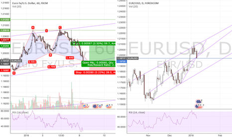 EURUSD: EURUSD Bullish Outlook