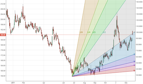 ONGC: ONGC - Long. Lots of upside room in the next Gann Quadrant