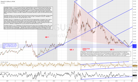 "XAGUSD: The ""Silver"" Lining: Unwinding something twisted too tightly"