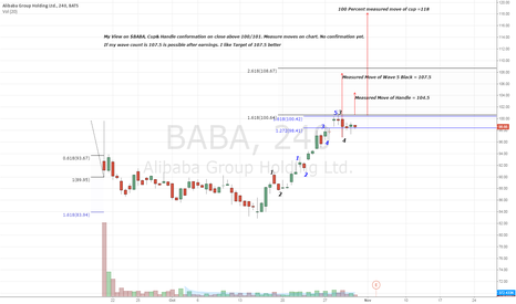 BABA: $BABA - My View