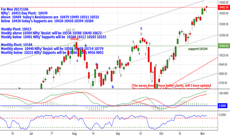 NIFTY: Nifty: 10453 Below 10436 Supports are 10426_10410_10394 &10384