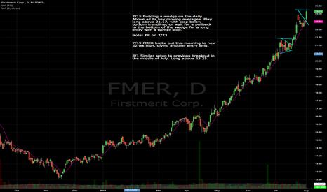 FMER: FMER long setup