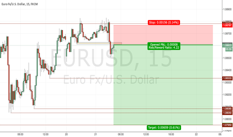 EURUSD: short eu after stop run and retraced into breaker