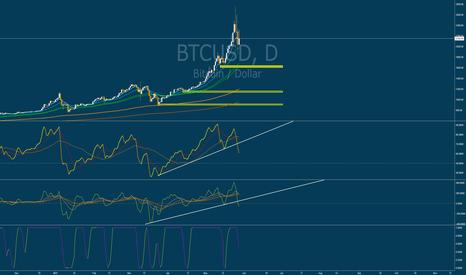 BTCUSD: BTC RSI/TRIX broken down + daily bearish divergence.