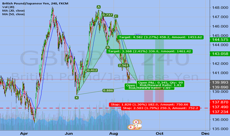 GBPJPY: Bullish Bat Long
