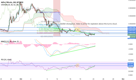 ADXBTC: ADEX 4 HOUR TIME FRAME BUY FOR LONG
