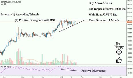 COROMANDEL: Coromandel : A Must Buy Above 584 Rs. {Extremely Bullish}