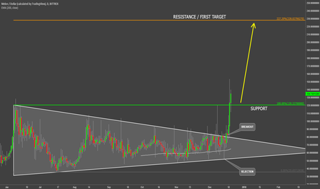 MLNUSD: MelonPort Breaking Out Of The Triangle