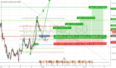 EURUSD: AB=CD pattern