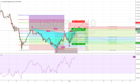 USDJPY: USD/JPY POTENTIAL BEARISH GARTLEY