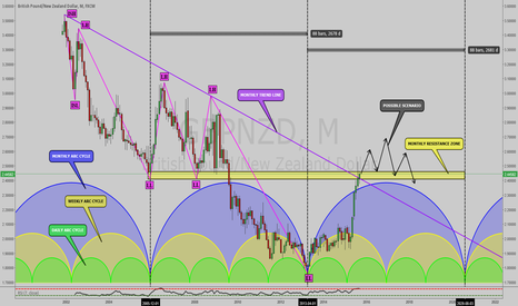 GBPNZD: GBPNZD: POTENTIALLY FORMING 88 MONTH TIME CYCLE !!!