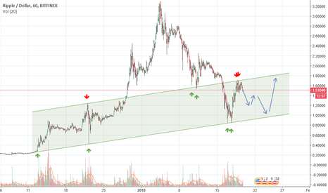XRPUSD: Is it time for defining a trend?