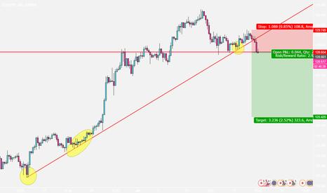 EURJPY: EURJPY Trend line broke and waiting for support level break