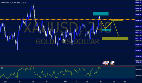 XAUUSD: GOLD Amateur
