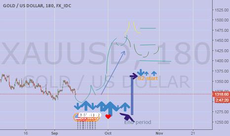 XAUUSD: period 81 to 1400