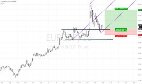 EURGBP: EURGBP chart trade setup