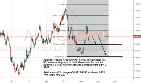 AUDCAD: Audcad short advice on Strong rejection area