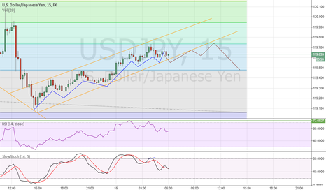 USDJPY: USDJPY Possible Short for 20 pips on m15