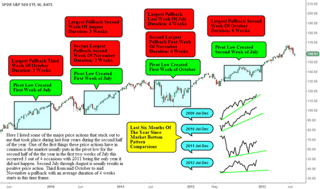 SPY: Second Half Of The Year Historical Price Comparsions