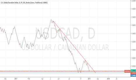 USDCAD: USDCAD reaches its first target