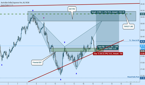 AUDJPY: AUDJPY Long:  Moving Toward Bat Target