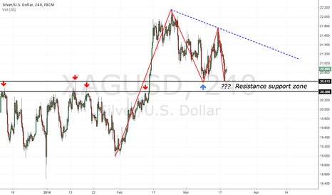 XAGUSD: XAGUSD looking for support