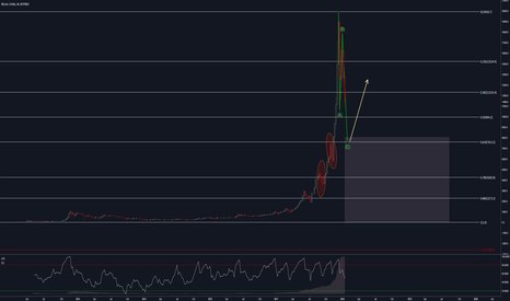 BTCUSD: Bitcoin Long-weekly after ABC correction