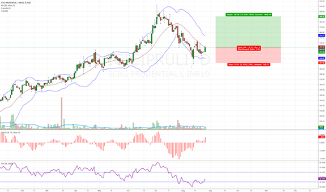 ICICIPRULI: ICICIPRULI- high probable buy setup