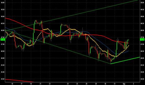 CL1!: Crude Analysis