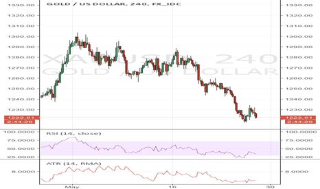 XAUUSD: Sell follow the trend.