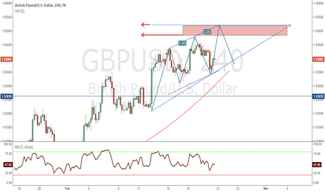 GBPUSD: SELL GBPUSD : Three Drivers+Previous Supports+As Simple As 123