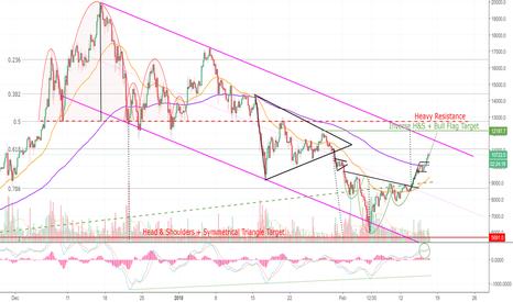 BTCUSD: Bullish Fractal Symmetry in Bitcoin! (BTC)