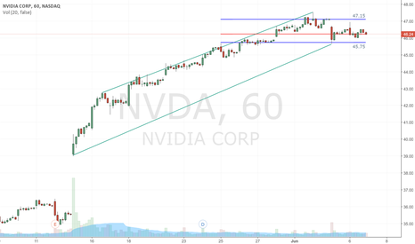 NVDA: Watching NVDA to push past 47.15 or start a reverse at 45.75