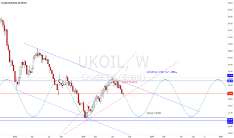 UKOIL: UKOIL Long-Term + Mid-Term