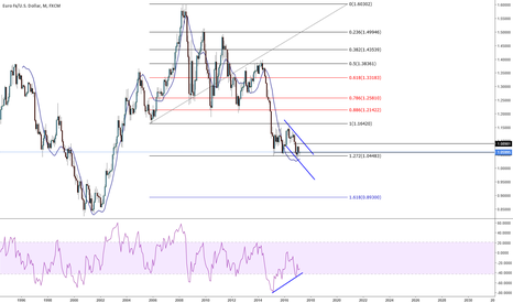 EURUSD: Is it still a short ?