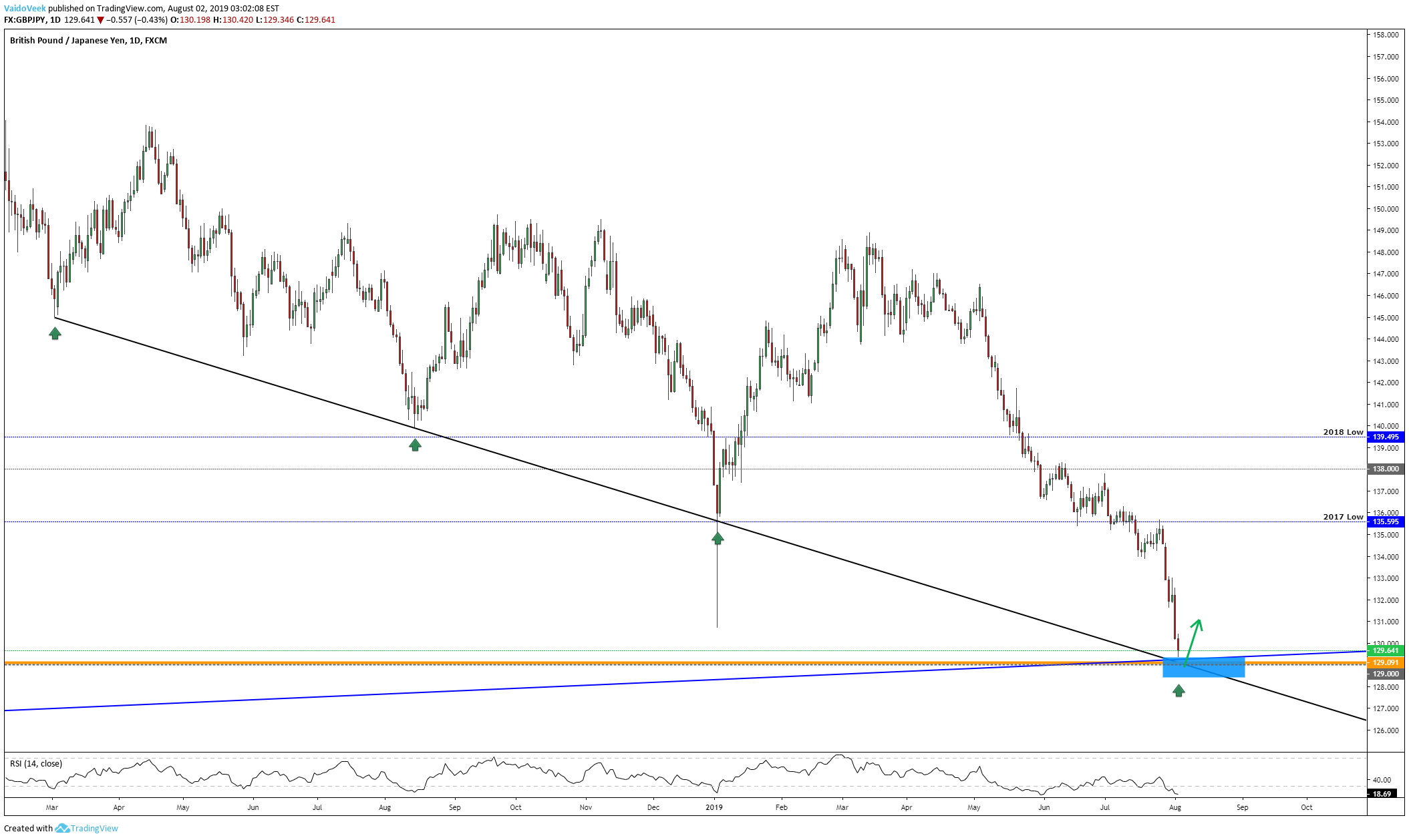 GBPJPY  Who Wins The Battle, Technical Analysis or