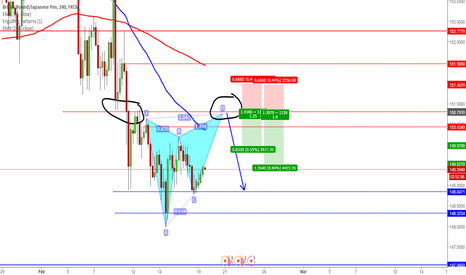 GBPJPY: Batterfly and supported with trend and resistance  GBPJPY