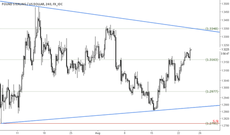 GBPUSD: GBPUSD current consolidation trading levels what will work again