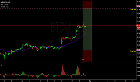 BIDU: Earnings trade on BIDU