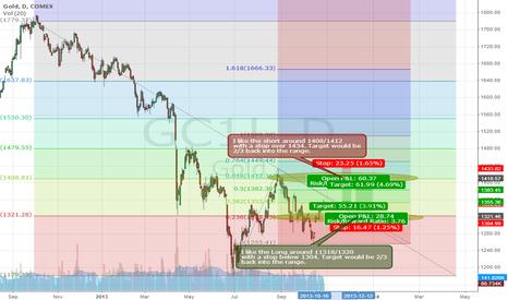 GC1!: Gold Range Trade Based on Fib Levels