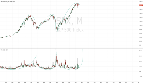 SPX: Waves rules the world - SP500 - Short