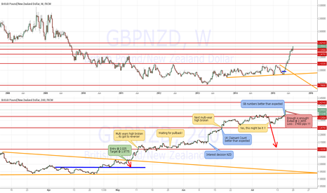 GBPNZD: The market can be wrong longer than you can remain solvent ...