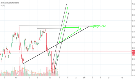 ATVI: ATVI potential long