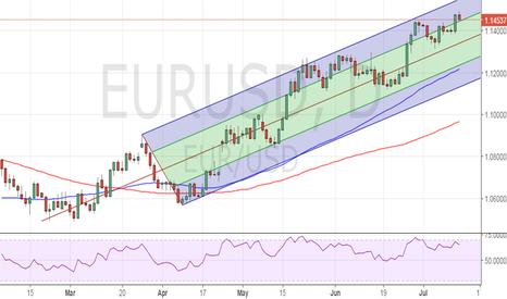EURUSD: Sell EUR/USD for 1.1380