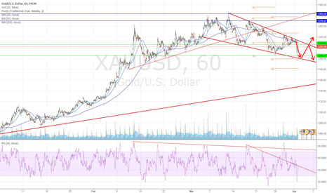 XAUUSD: Consolidation before breakout