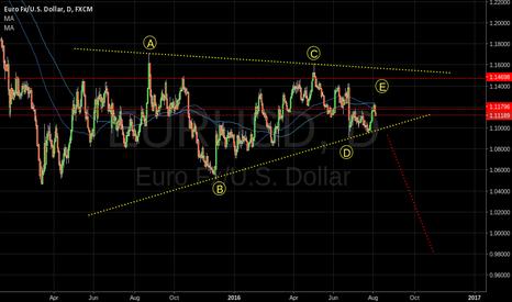 EURUSD: EURUSD Large Triangle formed.