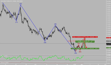 AUDUSD: TCS (Trend Correction Strategy) setup on AUDUSD