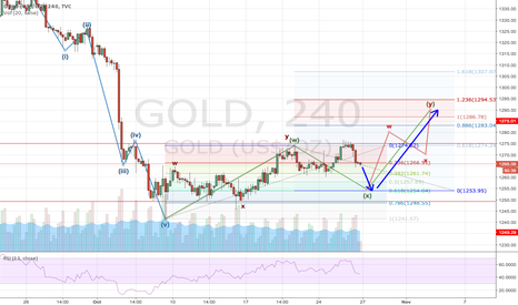 GOLD: Pullback, then shoot
